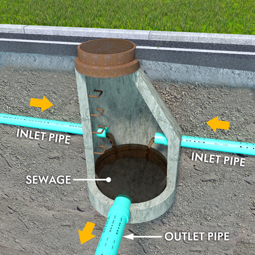 inlet and outlet pipes