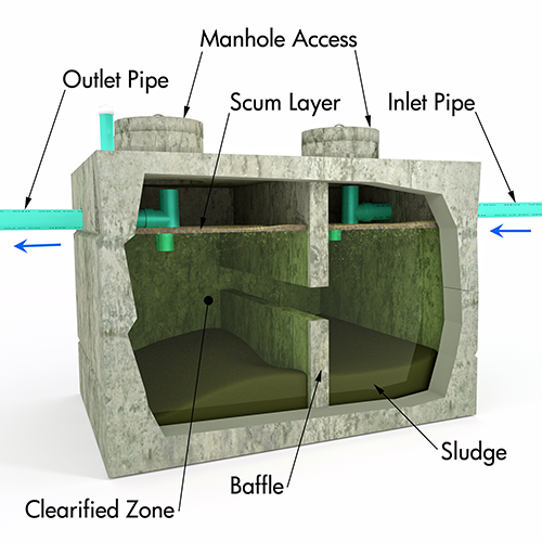Septic system diagram